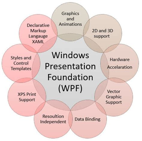 WPF Tutorial for Beginners: Learn in 1 Day
