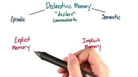 Explicit or declarative memory - Intro to Psychology - YouTube