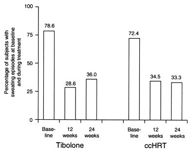Effects of tibolone and continuous combined hormone