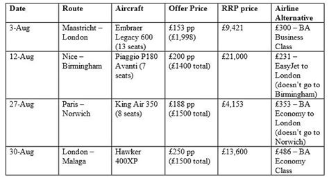 How you can fly by private jet for less than the cost of